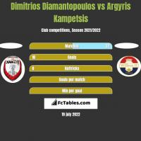 Dimitrios Diamantopoulos vs Argyris Kampetsis h2h player stats