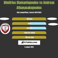 Dimitrios Diamantopoulos vs Andreas Athanasakopoulos h2h player stats