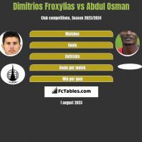 Dimitrios Froxylias vs Abdul Osman h2h player stats