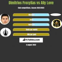 Dimitrios Froxylias vs Ally Love h2h player stats