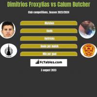 Dimitrios Froxylias vs Calum Butcher h2h player stats