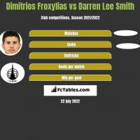 Dimitrios Froxylias vs Darren Lee Smith h2h player stats