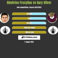 Dimitrios Froxylias vs Gary Oliver h2h player stats