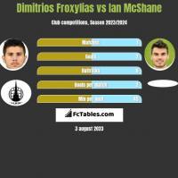 Dimitrios Froxylias vs Ian McShane h2h player stats