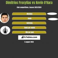Dimitrios Froxylias vs Kevin O'Hara h2h player stats