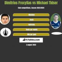 Dimitrios Froxylias vs Michael Tidser h2h player stats