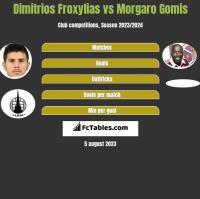 Dimitrios Froxylias vs Morgaro Gomis h2h player stats