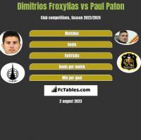 Dimitrios Froxylias vs Paul Paton h2h player stats