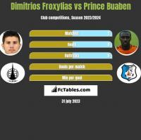 Dimitrios Froxylias vs Prince Buaben h2h player stats