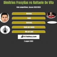 Dimitrios Froxylias vs Raffaele De Vita h2h player stats