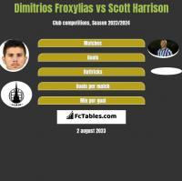 Dimitrios Froxylias vs Scott Harrison h2h player stats