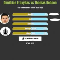 Dimitrios Froxylias vs Thomas Robson h2h player stats