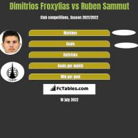 Dimitrios Froxylias vs Ruben Sammut h2h player stats