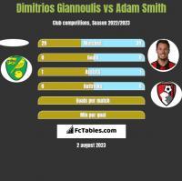 Dimitrios Giannoulis vs Adam Smith h2h player stats