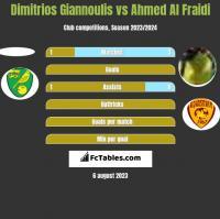 Dimitrios Giannoulis vs Ahmed Al Fraidi h2h player stats