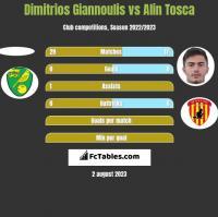 Dimitrios Giannoulis vs Alin Tosca h2h player stats
