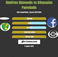 Dimitrios Giannoulis vs Athanasios Panteliadis h2h player stats