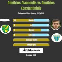 Dimitrios Giannoulis vs Dimitrios Konstantinidis h2h player stats