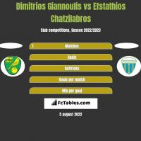 Dimitrios Giannoulis vs Efstathios Chatzilabros h2h player stats