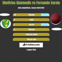 Dimitrios Giannoulis vs Fernando Varela h2h player stats