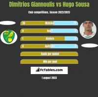 Dimitrios Giannoulis vs Hugo Sousa h2h player stats