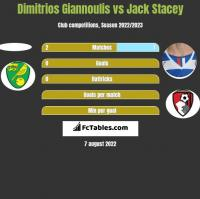 Dimitrios Giannoulis vs Jack Stacey h2h player stats