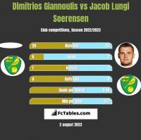Dimitrios Giannoulis vs Jacob Lungi Soerensen h2h player stats