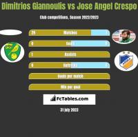 Dimitrios Giannoulis vs Jose Angel Crespo h2h player stats