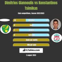 Dimitrios Giannoulis vs Konstantinos Tsimikas h2h player stats