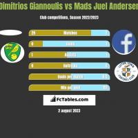 Dimitrios Giannoulis vs Mads Juel Andersen h2h player stats