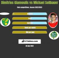 Dimitrios Giannoulis vs Michael Sollbauer h2h player stats