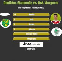 Dimitrios Giannoulis vs Nick Viergever h2h player stats