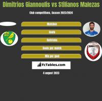 Dimitrios Giannoulis vs Stilianos Malezas h2h player stats