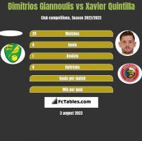 Dimitrios Giannoulis vs Xavier Quintilla h2h player stats