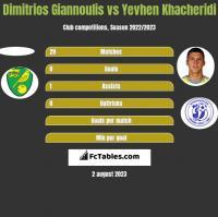 Dimitrios Giannoulis vs Yevhen Khacheridi h2h player stats