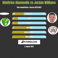 Dimitrios Giannoulis vs Jordan Williams h2h player stats