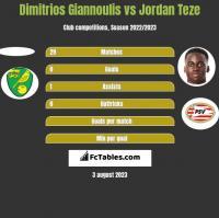 Dimitrios Giannoulis vs Jordan Teze h2h player stats