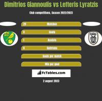 Dimitrios Giannoulis vs Lefteris Lyratzis h2h player stats