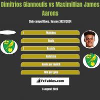 Dimitrios Giannoulis vs Maximillian James Aarons h2h player stats
