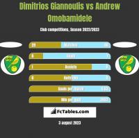 Dimitrios Giannoulis vs Andrew Omobamidele h2h player stats