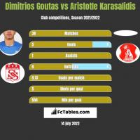 Dimitrios Goutas vs Aristotle Karasalidis h2h player stats