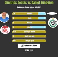 Dimitrios Goutas vs Daniel Sundgren h2h player stats
