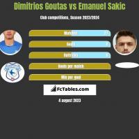 Dimitrios Goutas vs Emanuel Sakic h2h player stats