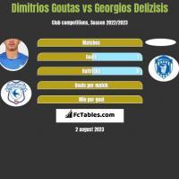 Dimitrios Goutas vs Georgios Delizisis h2h player stats