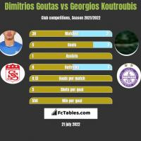 Dimitrios Goutas vs Georgios Koutroubis h2h player stats