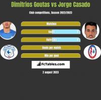 Dimitrios Goutas vs Jorge Casado h2h player stats