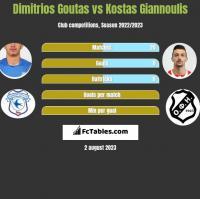 Dimitrios Goutas vs Kostas Giannoulis h2h player stats