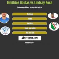 Dimitrios Goutas vs Lindsay Rose h2h player stats