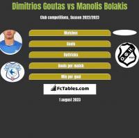 Dimitrios Goutas vs Manolis Bolakis h2h player stats
