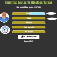 Dimitrios Goutas vs Nikolaos Vafeas h2h player stats